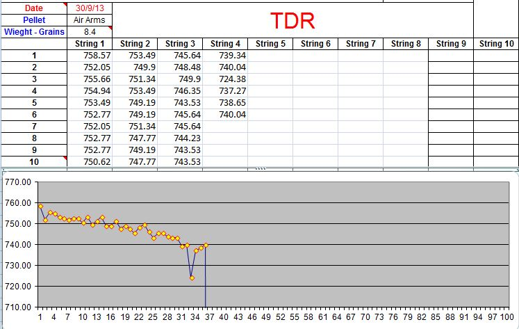 The TDR